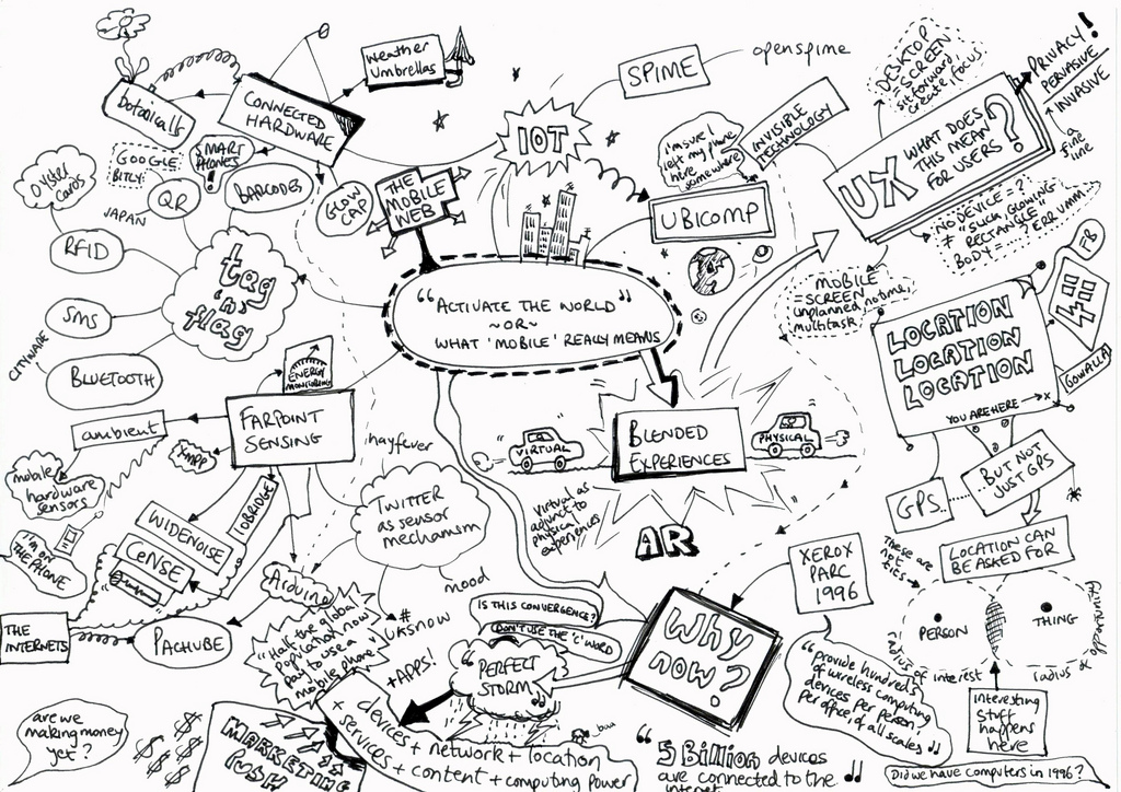 Activate the world mindmap
